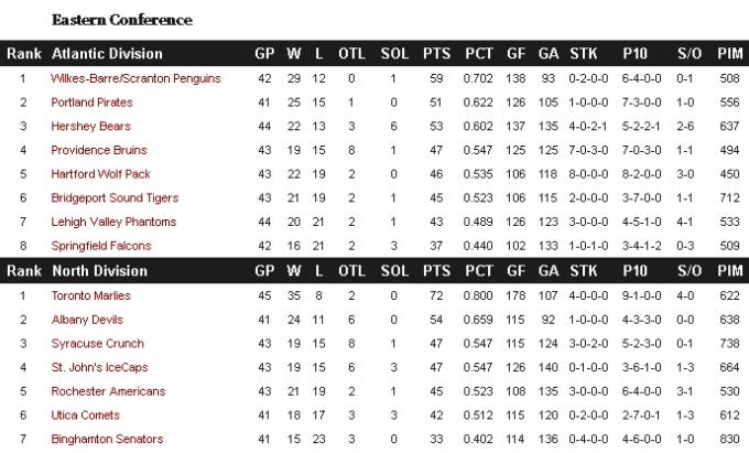 Eastern Standings